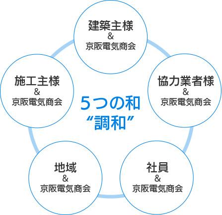 5つの和「調和」